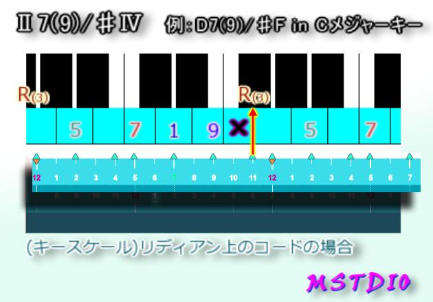 Ⅱ7(9)/♯Ⅳ in Cメジャーキー
