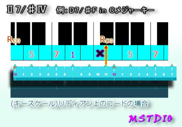 Ⅱ7/♯Ⅳ in Cメジャーキー