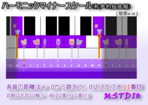 Scale-HarmonicMinor