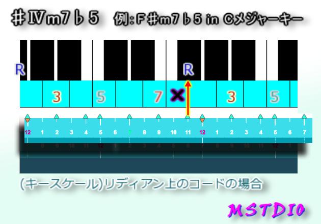 ♯Ⅳm7♭5 in Cメジャーキー