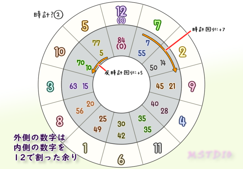 時計①+7