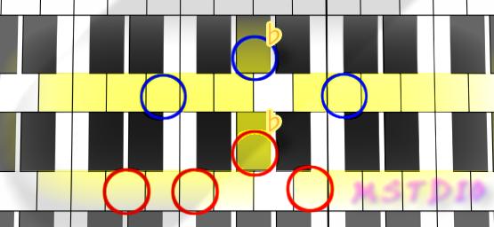 Cハーモニックメジャー上での和音(augとdim7)