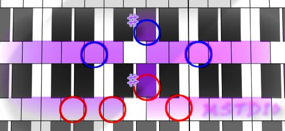 Aハーモニックマイナー上での和音(augとdim7)
