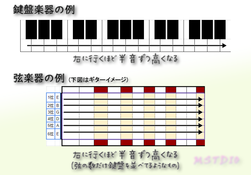 鍵盤楽器と弦楽器の音程