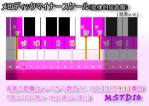 Scale-MelodicMinor