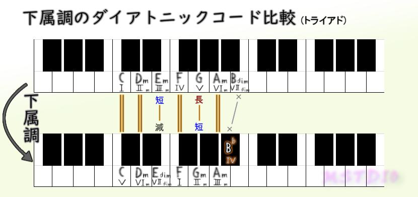下属調のダイアトニックコード比較