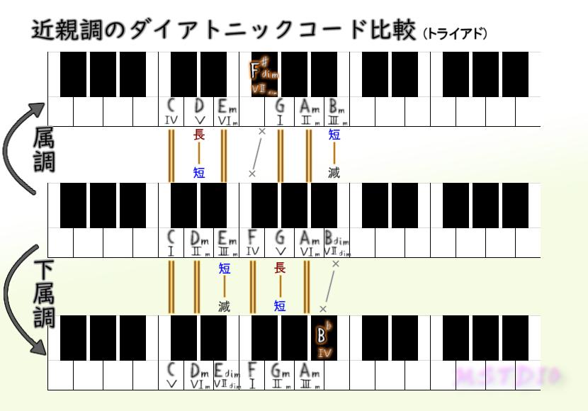 属調・下属調のダイアトニックコード比較