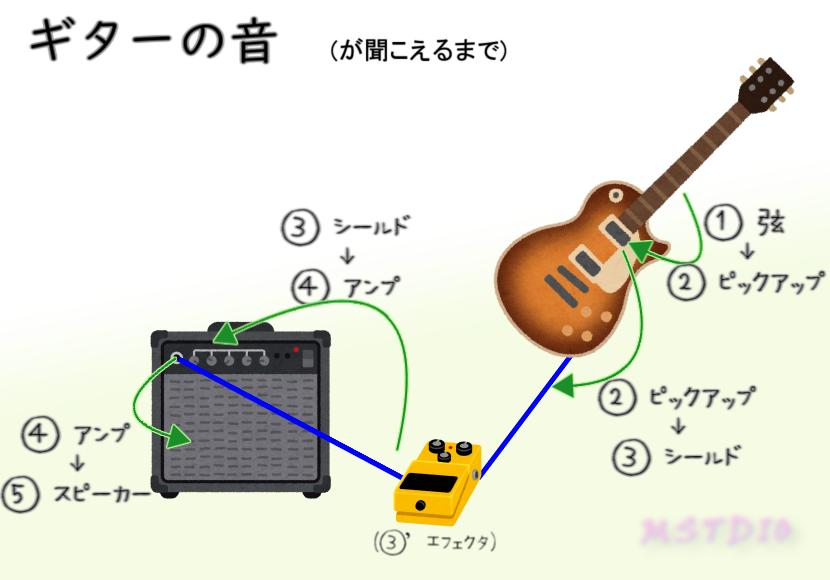 図:エレキギターの音が聞こえるまで