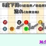 図:5度下降(これに逆行する)