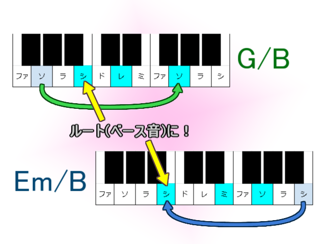 G/BとEm/B
