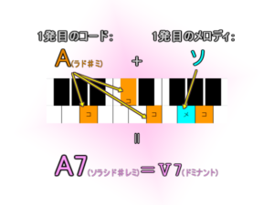HANABI/Mr.Childrenの転調時提示コード