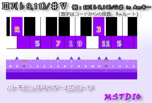 Ⅲ7(♭9,11)/♯Ⅴ in Amキー