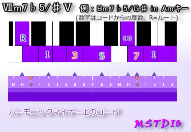 Ⅶm7♭5/♯Ⅴ in Amキー