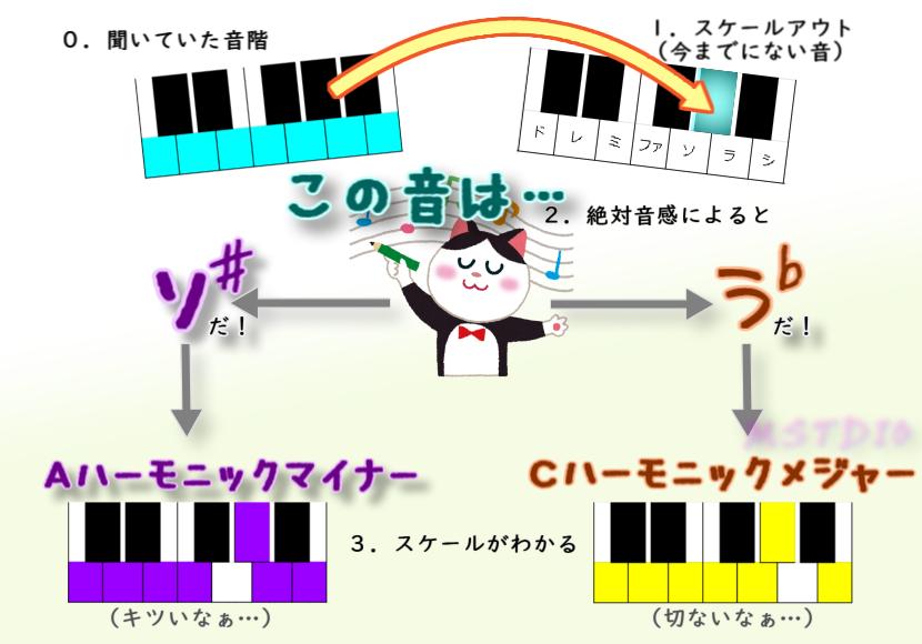 図:背景スケールの把握