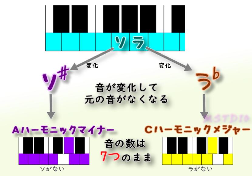 図:背景スケールは7つ(以下)の音で構成される