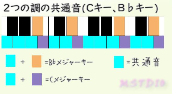 2つの調の共通音(CキーとB♭キー)